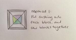 Diagram of a block using method 1